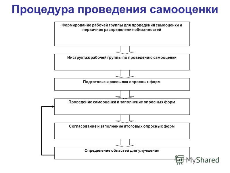 Процедура проведения самооценки Формирование рабочей группы для проведения самооценки и первичное распределение обязанностей Инструктаж рабочей группы по проведению самооценки Подготовка и рассылка опросных форм Проведение самооценки и заполнение опр