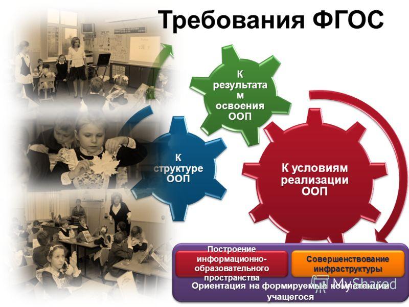 К условиям реализации ООП К структуре ООП К результата м освоения ООП Ориентация на формируемые компетенции учащегося Требования ФГОС Построение информационно- образовательного пространства Совершенствование инфраструктуры