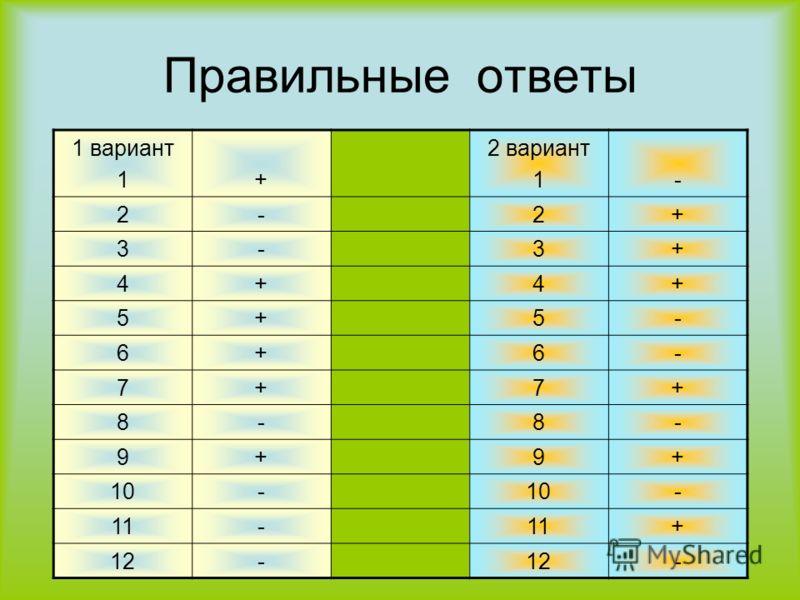 Правильные ответы 1 вариант 1+ 2 вариант 1- 2-2+ 3-3+ 4+4+ 5+5- 6+6- 7+7+ 8-8- 9+9+ 10- - 11- + 12- -