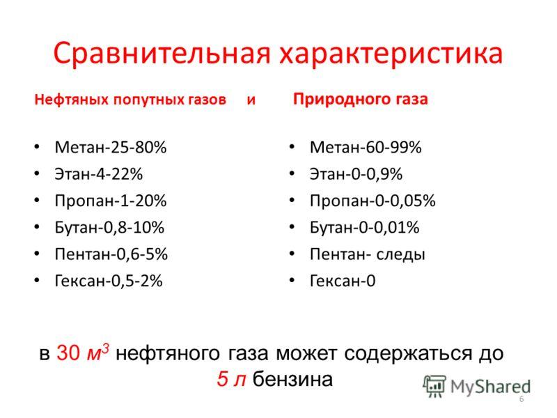 Сравнительная характеристика Нефтяных попутных газов и Метан-25-80% Этан-4-22% Пропан-1-20% Бутан-0,8-10% Пентан-0,6-5% Гексан-0,5-2% Природного газа Метан-60-99% Этан-0-0,9% Пропан-0-0,05% Бутан-0-0,01% Пентан- следы Гексан-0 6 в 30 м 3 нефтяного га