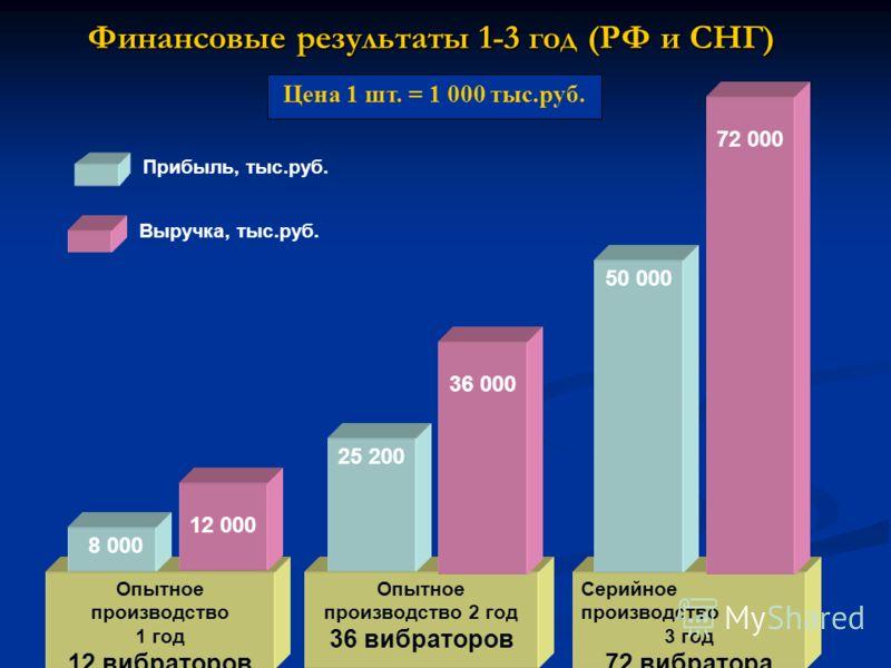 Финансовые результаты 1-3 год (РФ и СНГ) Опытное производство 1 год 12 вибраторов 8 000 12 000 Опытное производство 2 год 36 вибраторов Серийное производство 3 год 72 вибратора 36 000 25 200 72 000 50 000 Прибыль, тыс.руб. Выручка, тыс.руб. Цена 1 шт