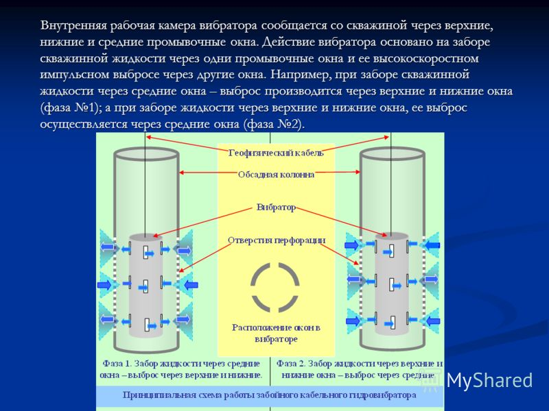 Внутренняя рабочая камера вибратора сообщается со скважиной через верхние, нижние и средние промывочные окна. Действие вибратора основано на заборе скважинной жидкости через одни промывочные окна и ее высокоскоростном импульсном выбросе через другие