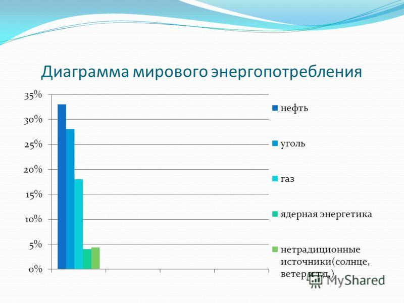 Диаграмма мирового энергопотребления