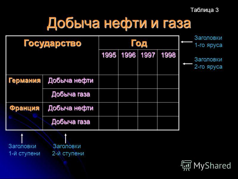 Добыча нефти и газа ГосударствоГод 1995199619971998 Германия Добыча нефти Добыча газа Франция Добыча нефти Добыча газа Заголовки 1-й ступени 2-й ступени Заголовки 1-го яруса Заголовки 2-го яруса Таблица 3