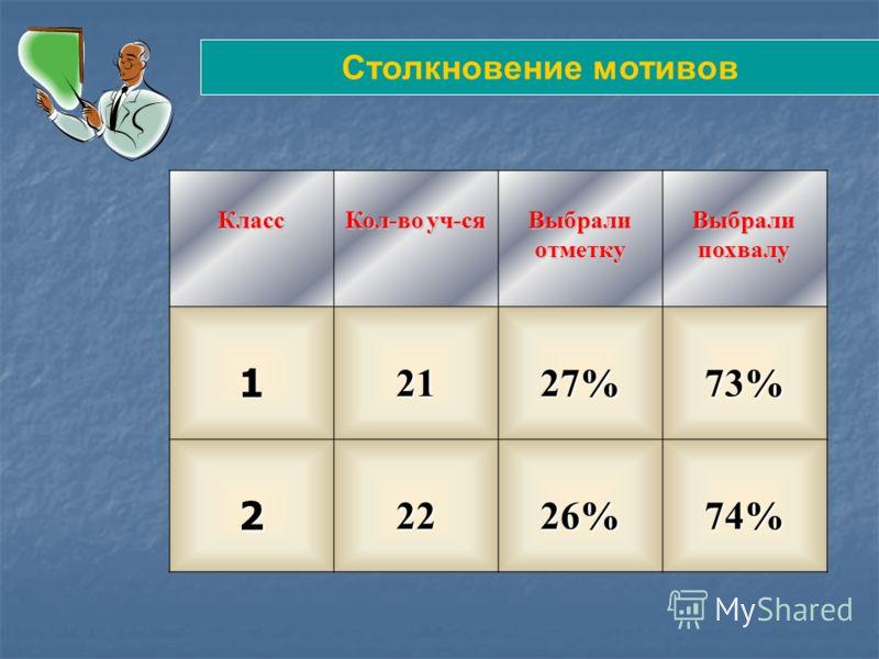 Класс Кол-во уч-ся Выбрали отметку Выбрали похвалу 12127%73% 22226%74% Столкновение мотивов