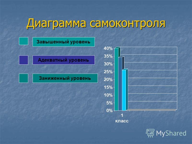 Диаграмма самоконтроля Завышенный уровень Адекватный уровень Заниженный уровень