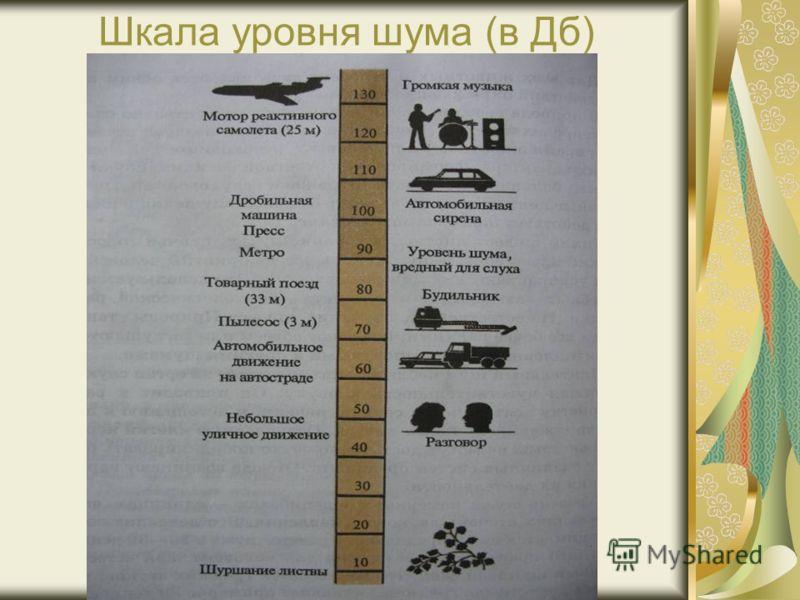 Шкала уровня шума (в Дб)
