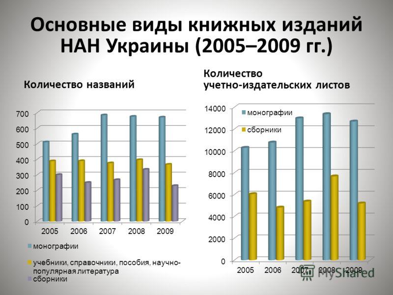Основные виды книжных изданий НАН Украины (2005–2009 гг.) Количество названий Количество учетно-издательских листов