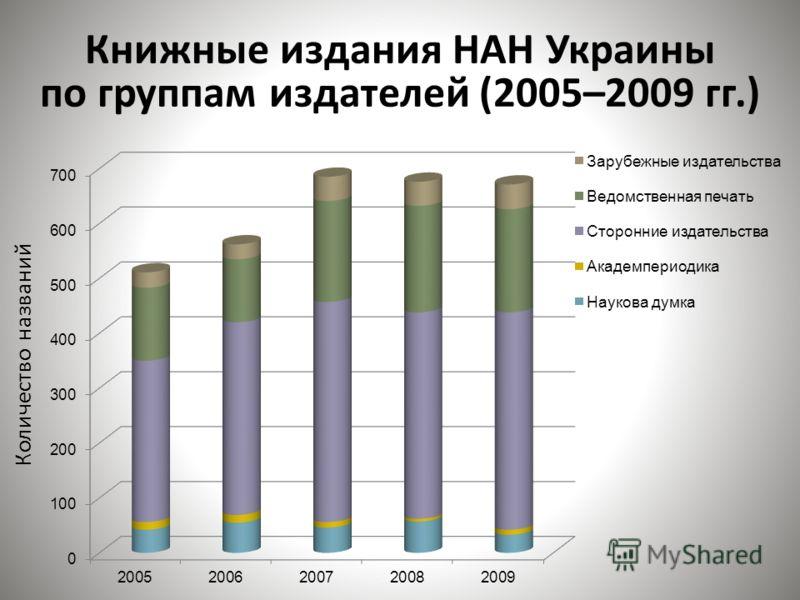 Книжные издания НАН Украины по группам издателей (2005–2009 гг.) Количество названий