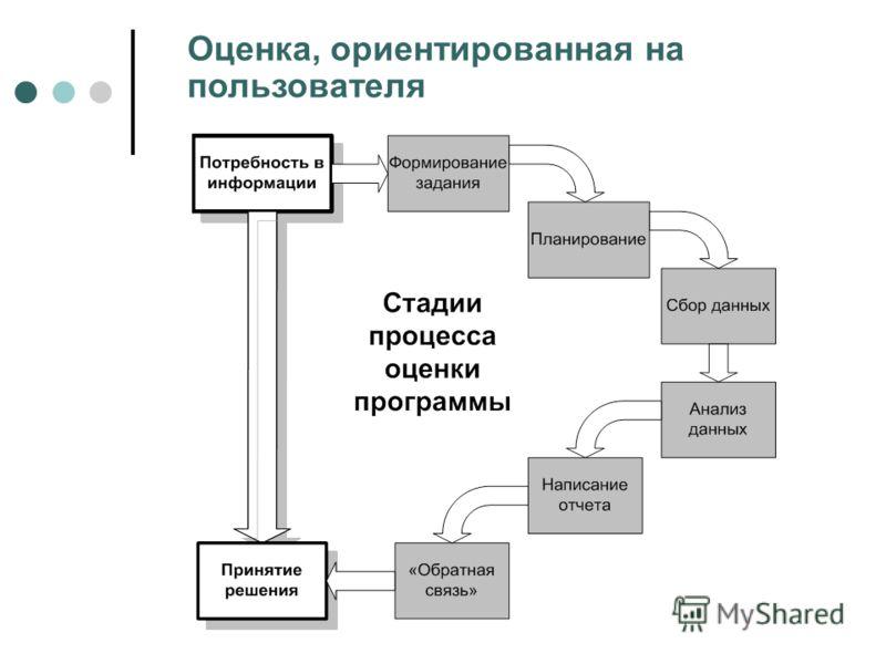Оценка, ориентированная на пользователя