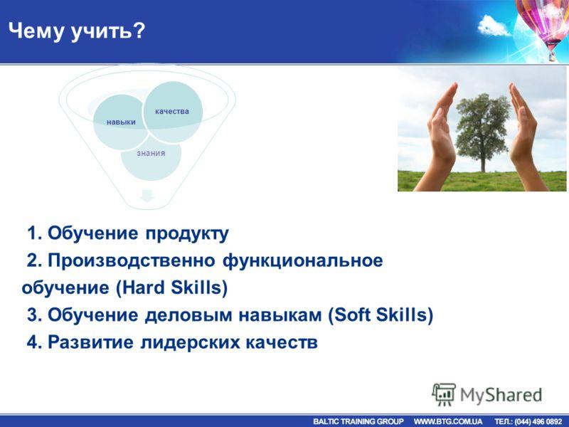 Чему учить? 1. Обучение продукту 2. Производственно функциональное обучение (Hard Skills) 3. Обучение деловым навыкам (Soft Skills) 4. Развитие лидерских качеств знания навыки качества