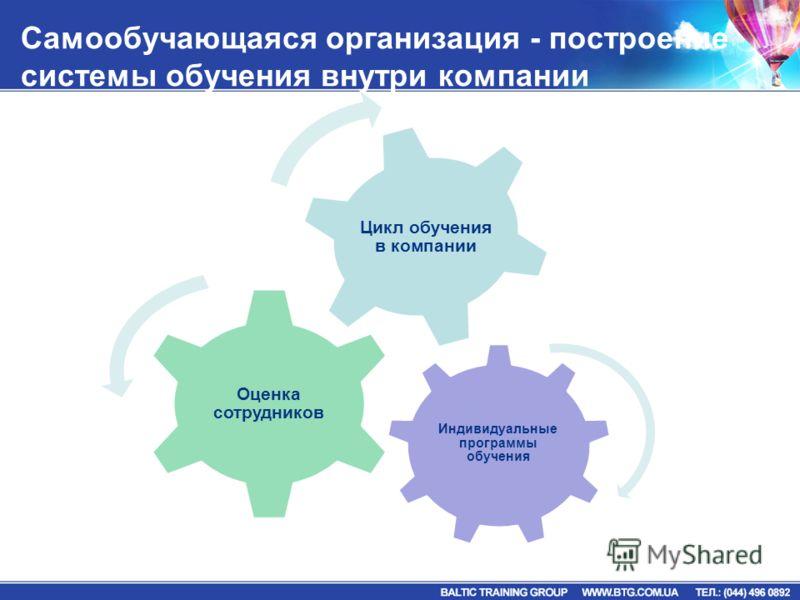 Самообучающаяся организация - построение системы обучения внутри компании Индивидуальные программы обучения Оценка сотрудников Цикл обучения в компании