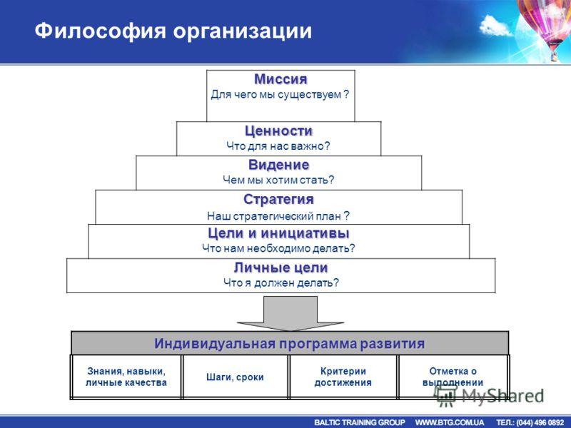 Философия организацииМиссия Для чего мы существуем ?Ценности Что для нас важно? Видение Чем мы хотим стать? Стратегия Наш стратегический план ? Цели и инициативы Что нам необходимо делать? Личные цели Что я должен делать? Индивидуальнаяпрограммаразви