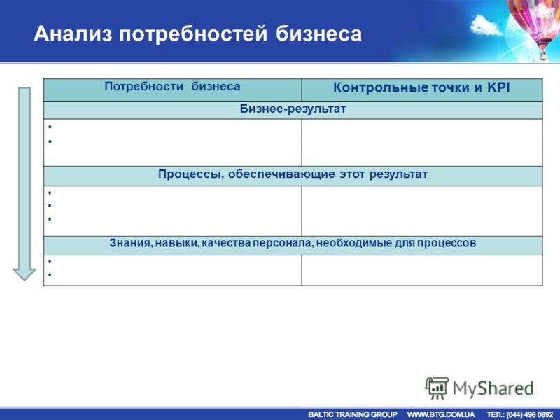 Потребности бизнеса Контрольные точки и KPI Бизнес-результат Процессы, обеспечивающие этот результат Знания, навыки, качества персонала, необходимые для процессов
