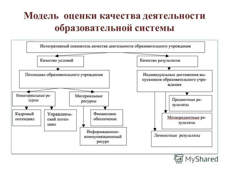 Модель оценки качества деятельности образовательной системы