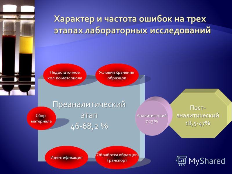 Пост-аналитический18,5-47% Преаналитическийэтап 46-68,2 % Аналитический 7-13 % Идентификация Обработка образцов Транспорт Сборматериала Недостаточное кол-во материала Условия хранения образцов