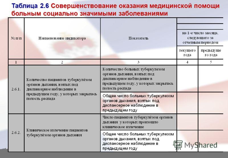 Таблица 2.6 Совершенствование оказания медицинской помощи больным социально значимыми заболеваниями
