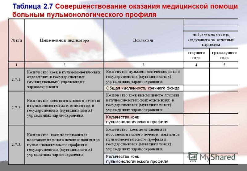 Таблица 2.7 Совершенствование оказания медицинской помощи больным пульмонологического профиля