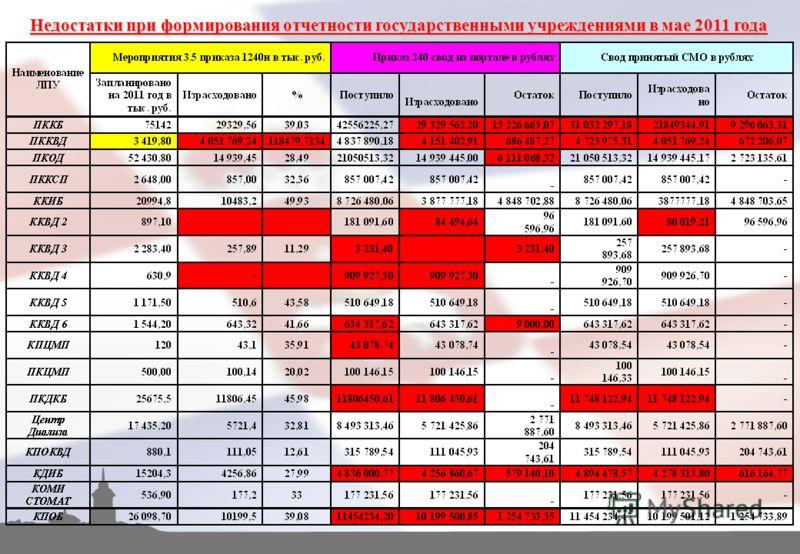 Недостатки при формирования отчетности государственными учреждениями в мае 2011 года
