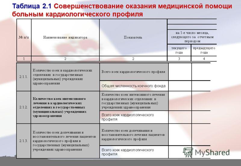 Таблица 2.1 Совершенствование оказания медицинской помощи больным кардиологического профиля