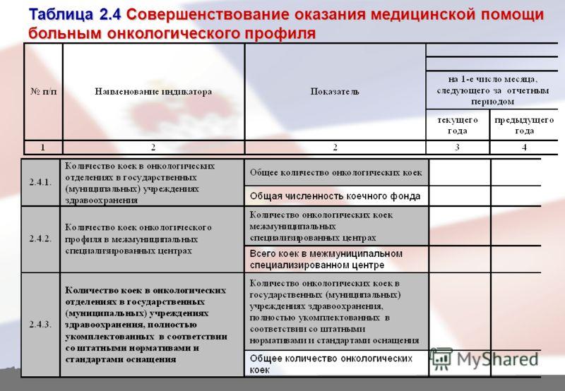 Таблица 2.4 Совершенствование оказания медицинской помощи больным онкологического профиля