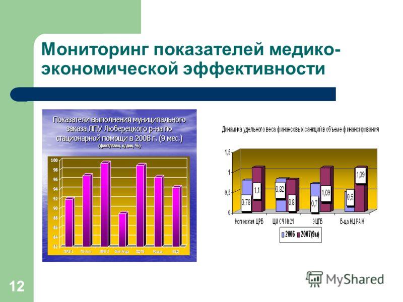 12 Мониторинг показателей медико- экономической эффективности