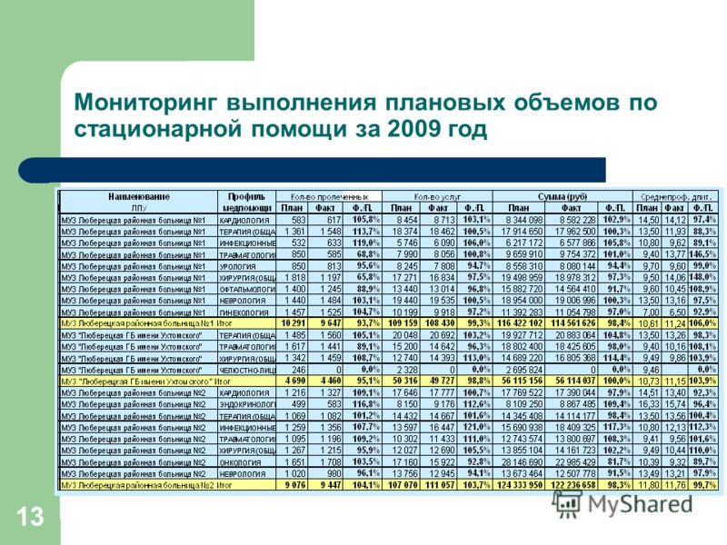 13 Мониторинг выполнения плановых объемов по стационарной помощи за 2009 год