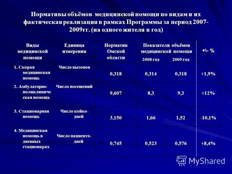 Нормативы объёмов медицинской помощи по видам и их фактическая реализация в рамках Программы за период 2007- 2009гг. (на одного жителя в год) ВидымедицинскойпомощиЕдиницаизмеренияНормативОмскойобласти Показатели объёмов медицинской помощи +\- % 2008