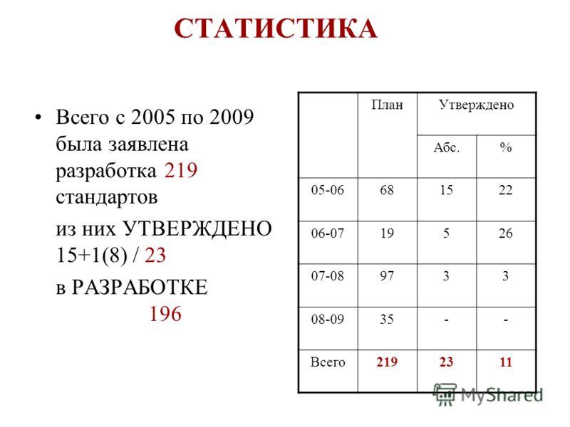 СТАТИСТИКА Всего с 2005 по 2009 была заявлена разработка 219 стандартов из них УТВЕРЖДЕНО 15+1(8) / 23 в РАЗРАБОТКЕ 196 ПланУтверждено Абс.% 05-06681522 06-0719526 07-089733 08-0935-- Всего2192311