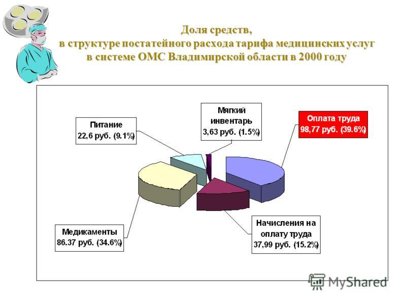 Доля средств, в структуре постатейного расхода тарифа медицинских услуг в системе ОМС Владимирской области в 2000 году