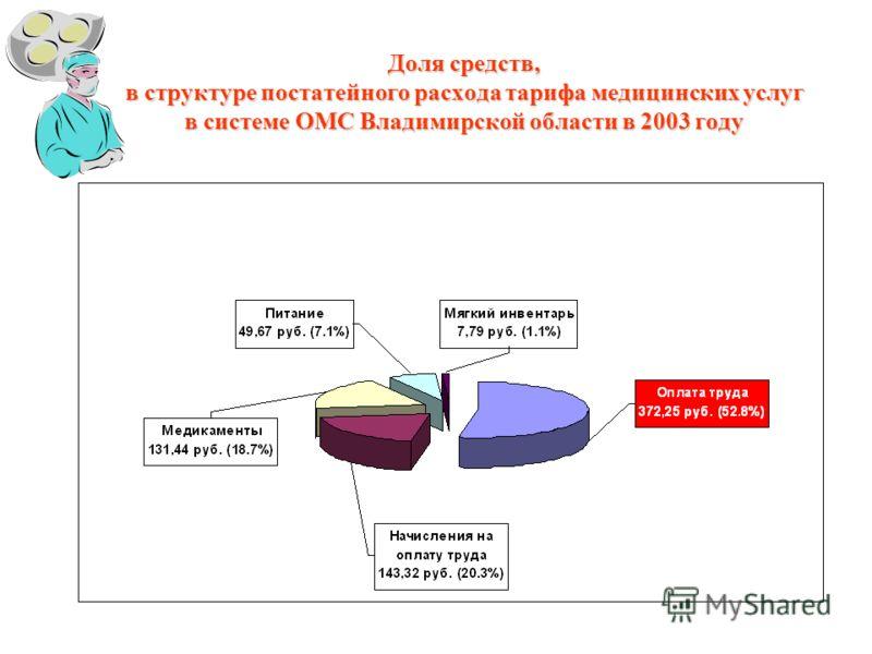 Доля средств, в структуре постатейного расхода тарифа медицинских услуг в системе ОМС Владимирской области в 2003 году