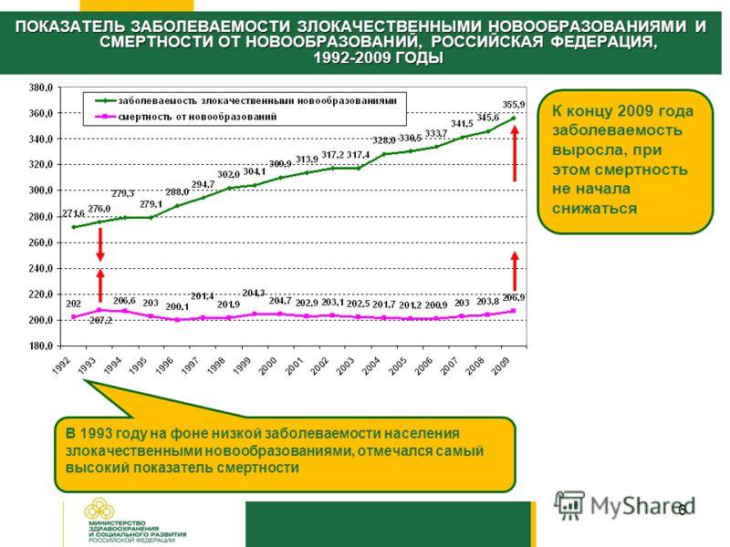 6 ПОКАЗАТЕЛЬ ЗАБОЛЕВАЕМОСТИ ЗЛОКАЧЕСТВЕННЫМИ НОВООБРАЗОВАНИЯМИ И СМЕРТНОСТИ ОТ НОВООБРАЗОВАНИЙ, РОССИЙСКАЯ ФЕДЕРАЦИЯ, 1992-2009 ГОДЫ В 1993 году на фоне низкой заболеваемости населения злокачественными новообразованиями, отмечался самый высокий показ