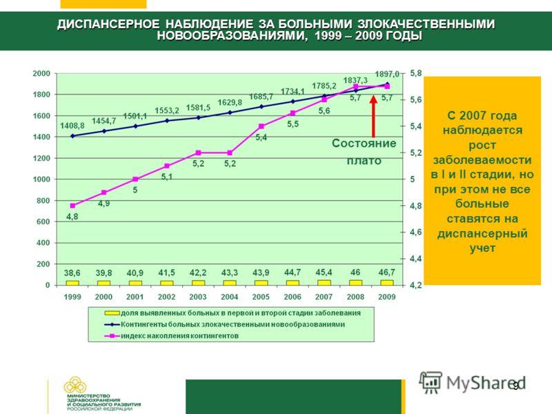 9 Состояние плато С 2007 года наблюдается рост заболеваемости в I и II стадии, но при этом не все больные ставятся на диспансерный учет ДИСПАНСЕРНОЕ НАБЛЮДЕНИЕ ЗА БОЛЬНЫМИ ЗЛОКАЧЕСТВЕННЫМИ НОВООБРАЗОВАНИЯМИ, 1999 – 2009 ГОДЫ