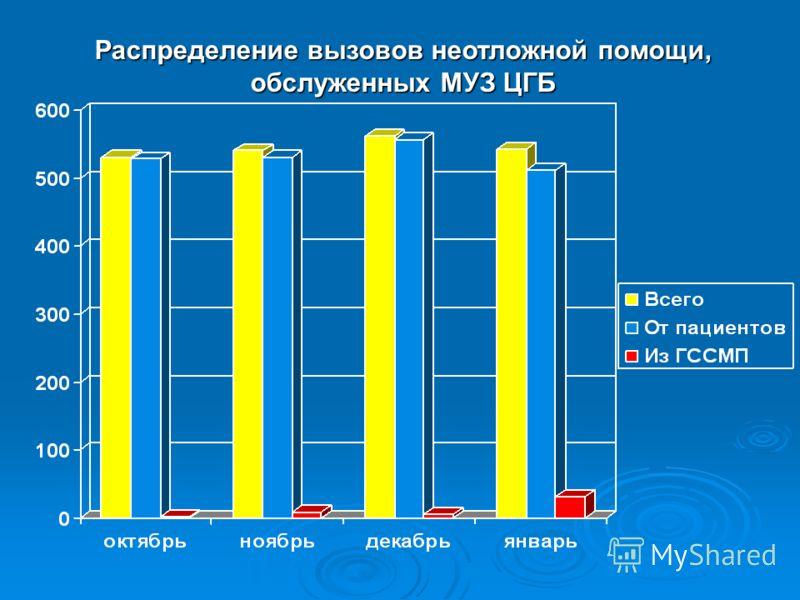 Распределение вызовов неотложной помощи, обслуженных МУЗ ЦГБ