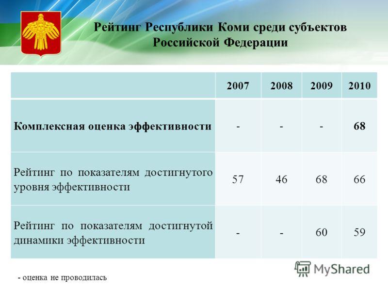 Рейтинг Республики Коми среди субъектов Российской Федерации 2007200820092010 Комплексная оценка эффективности --- 68 Рейтинг по показателям достигнутого уровня эффективности 57466866 Рейтинг по показателям достигнутой динамики эффективности --6059 -