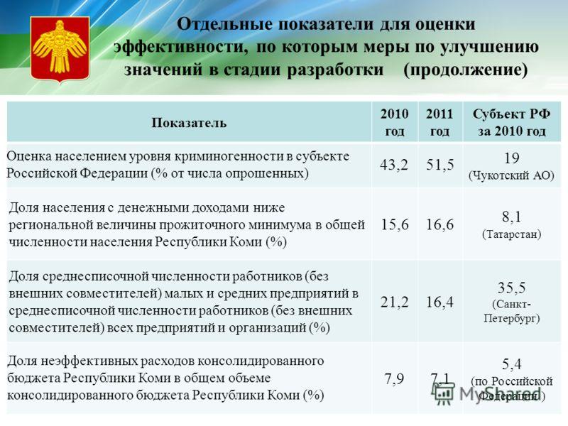 Отдельные показатели для оценки эффективности, по которым меры по улучшению значений в стадии разработки (продолжение) Показатель 2010 год 2011 год Субъект РФ за 2010 год Оценка населением уровня криминогенности в субъекте Российской Федерации (% от