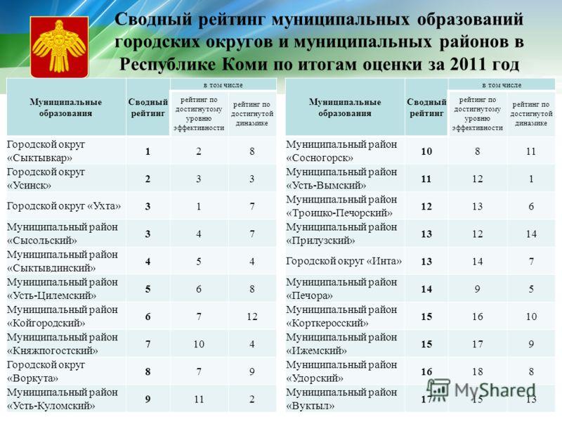 Сводный рейтинг муниципальных образований городских округов и муниципальных районов в Республике Коми по итогам оценки за 2011 год Муниципальные образования Сводный рейтинг в том числе рейтинг по достигнутому уровню эффективности рейтинг по достигнут