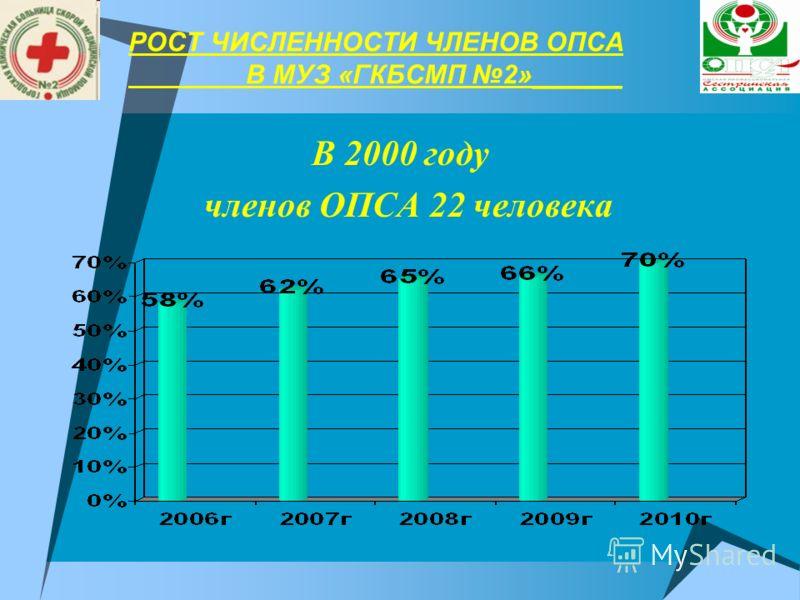 РОСТ ЧИСЛЕННОСТИ ЧЛЕНОВ ОПСА В МУЗ «ГКБСМП 2»______ В 2000 году членов ОПСА 22 человека