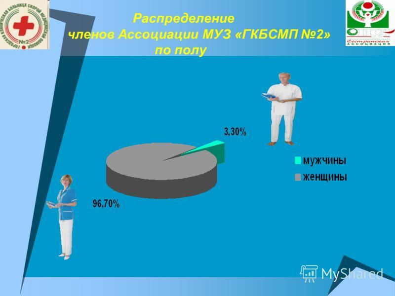 Распределение членов Ассоциации МУЗ «ГКБСМП 2» по полу