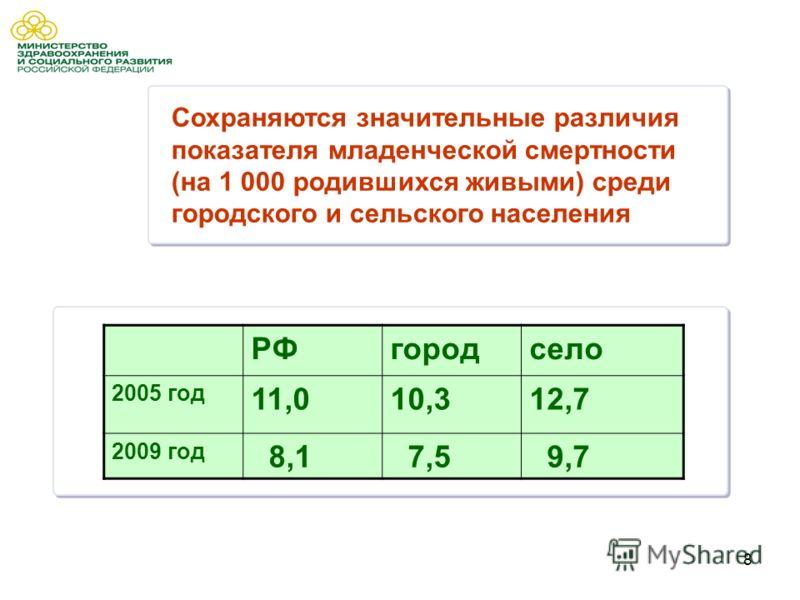 8 Сохраняются значительные различия показателя младенческой смертности (на 1 000 родившихся живыми) среди городского и сельского населения РФгородсело 2005 год 11,010,312,7 2009 год 8,1 7,5 9,7