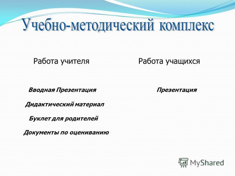 Работа учителя Работа учащихся Вводная Презентация Презентация Дидактический материал Буклет для родителей Документы по оцениванию