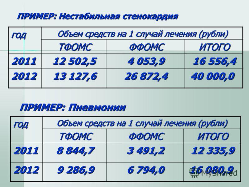 19 ПРИМЕР: Нестабильная стенокардия ПРИМЕР: Нестабильная стенокардия год Объем средств на 1 случай лечения (рубли) ТФОМСФФОМСИТОГО 2011 12 502,5 4 053,9 16 556,4 2012 13 127,6 13 127,6 26 872,4 40 000,0 40 000,0 ПРИМЕР: Пневмонии год Объем средств на