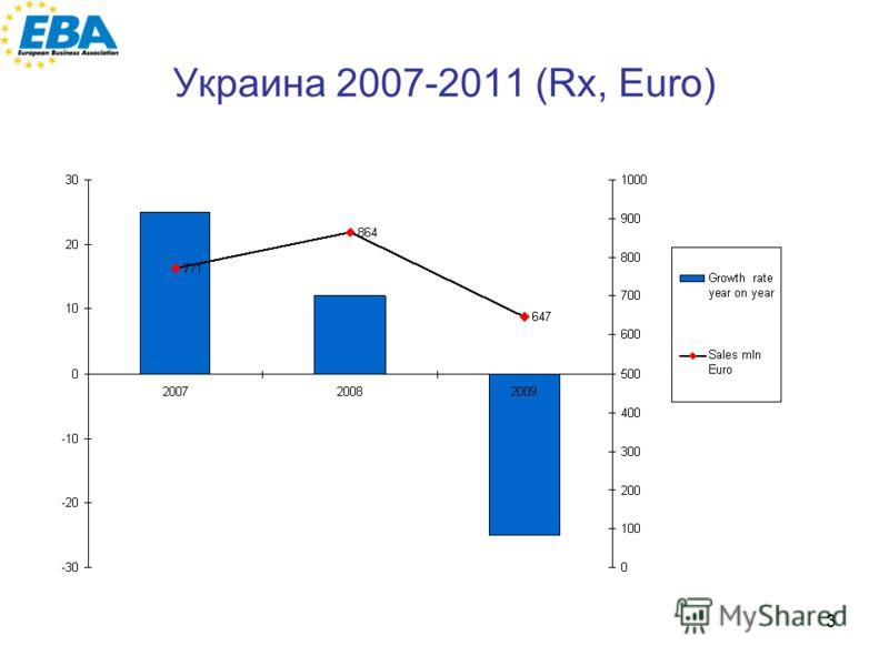 3 Украина 2007-2011 (Rx, Euro)
