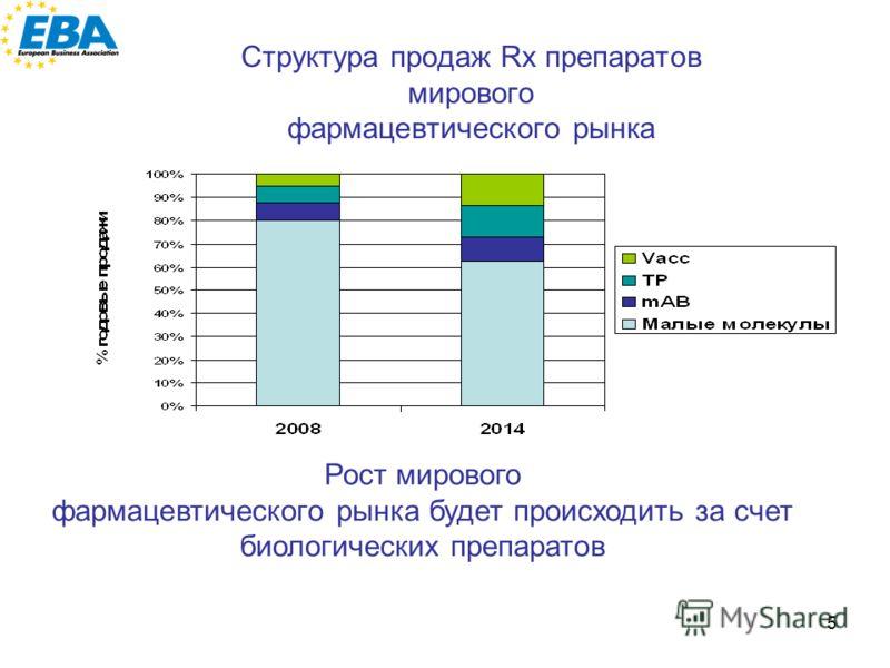 5 Структура продаж Rx препаратов мирового фармацевтического рынка Рост мирового фармацевтического рынка будет происходить за счет биологических препаратов