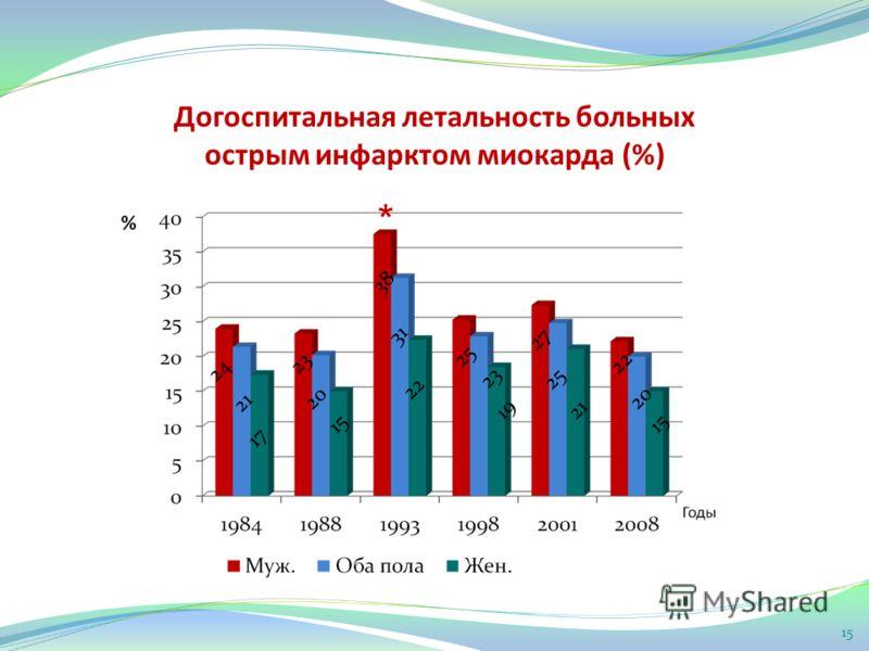 Догоспитальная летальность больных острым инфарктом миокарда (%) * 15