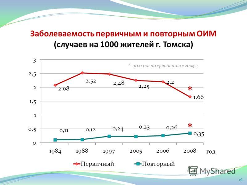 Заболеваемость первичным и повторным ОИМ (случаев на 1000 жителей г. Томска) * * * - р