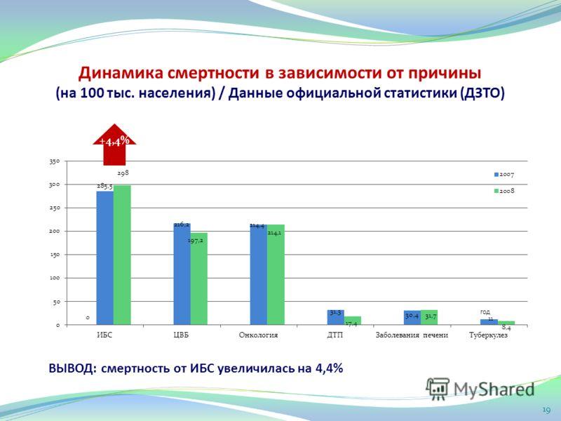19 ВЫВОД: смертность от ИБС увеличилась на 4,4% +4,4% Динамика смертности в зависимости от причины (на 100 тыс. населения) / Данные официальной статистики (ДЗТО)