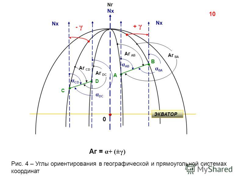 Nг Nx 0 - γ α CD Аг CD В Аг АВ Nx А α АВ + γ Аг = α+ (±γ) С D Аг DC α DC Аг ВА α ВА ЭКВАТОР Рис. 4 – Углы ориентирования в географической и прямоугольной системах координат 10