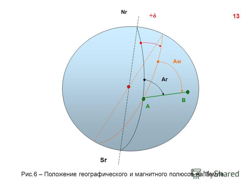 Nг Sг А В Аг Ам +δ 13 Рис.6 – Положение географического и магнитного полюсов на Земле