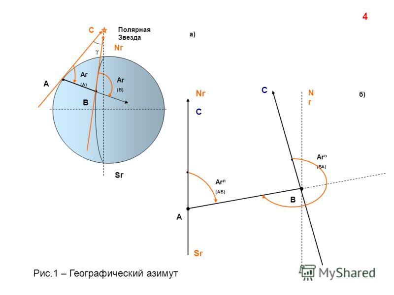 С Nг Sг Полярная Звезда А В Аг (А) Аг (В) γ а) 4 С А В Аг п (АВ) Nг С Аг о (ВА) Sг б) NгNг Рис.1 – Географический азимут